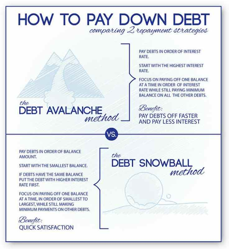 how-to-pay-down-debt