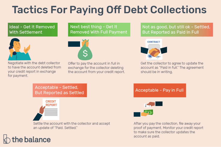 tactics-for-paying-off-debt-collections