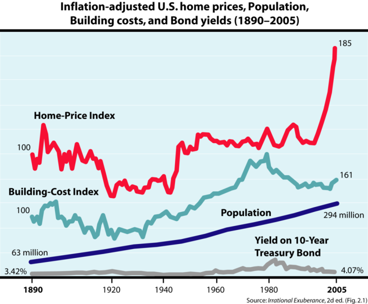 housing prices b