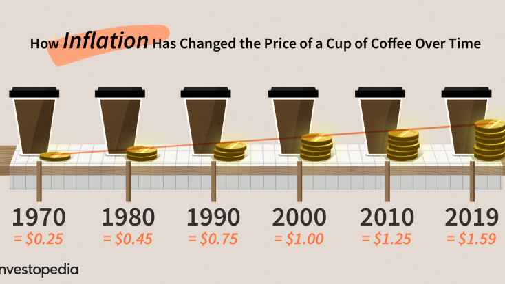 inflation coffee
