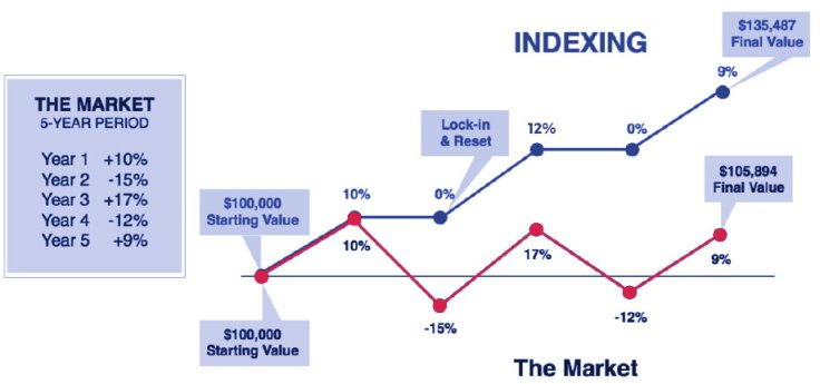 chart-indexing