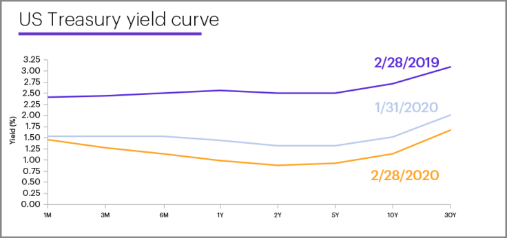 feb-mmc-yield-curve