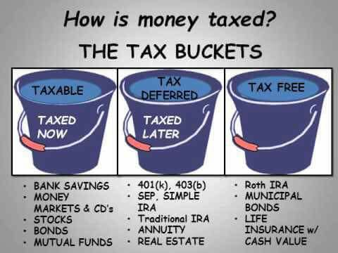 how money taxed