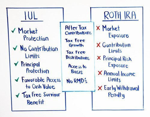 IUL-vs-Roth 2