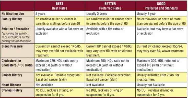 life-insurance-health-class